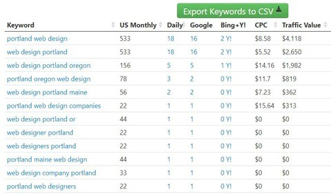 keyword research tool for top portland seo results